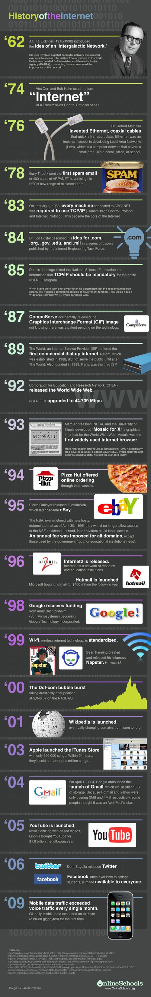 History of Internet
