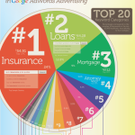 8 Awesome Infographics on SEO and Online Marketing that I've Seen this 2011 + Resources