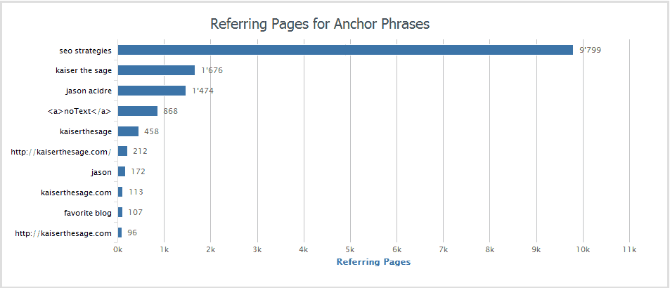 negative SEO anchor text
