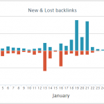 How to Consistently Build 40+ Contextual Links Every Month