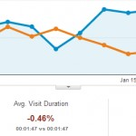 How I increased my blog's Search Traffic by 44% in under a month