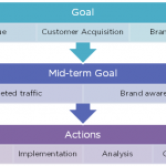 How to develop ROI-driven Inbound Marketing Campaigns