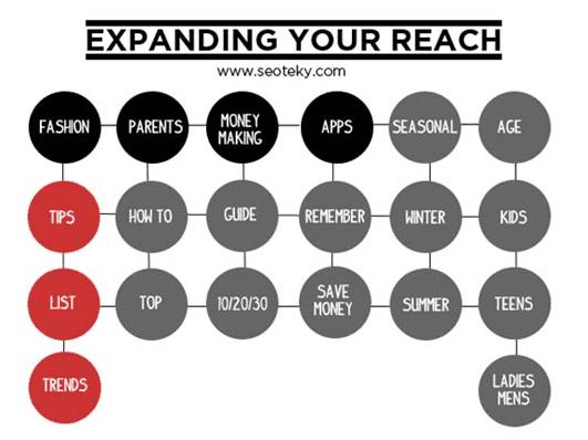 expanding reach