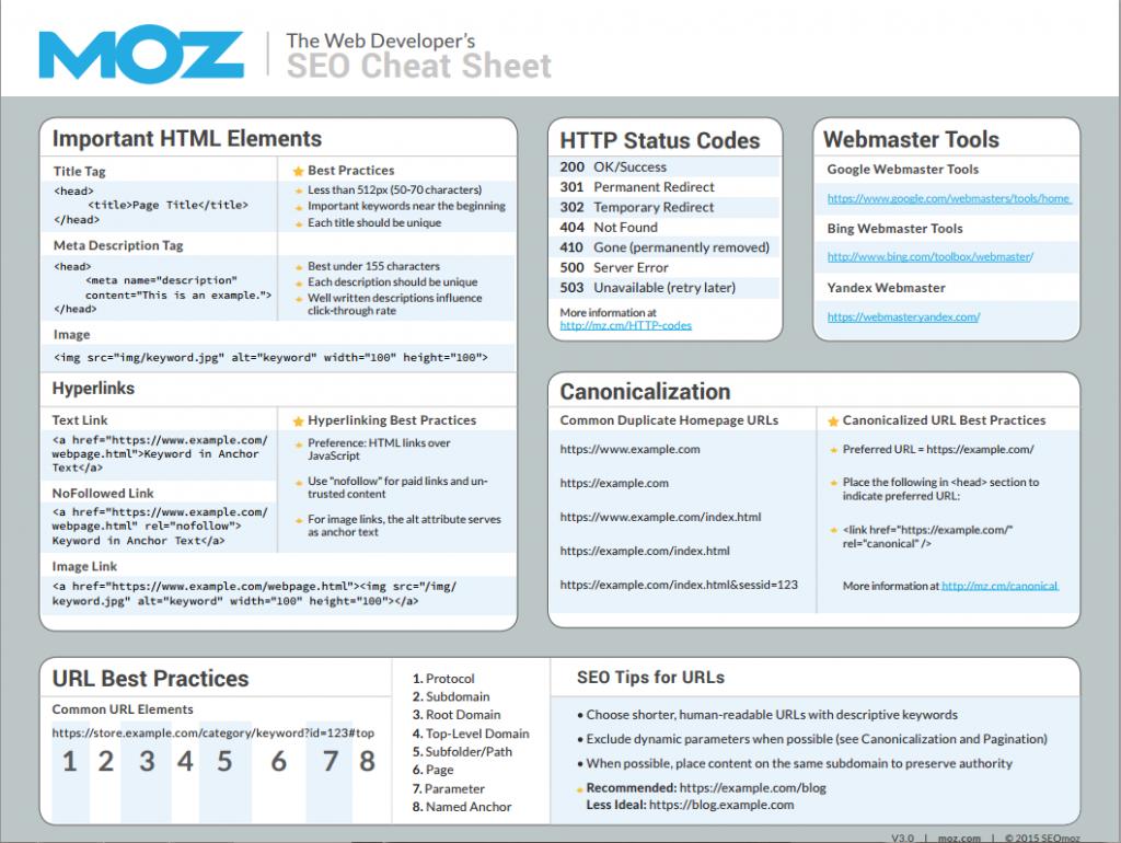 Moz Web Developer's SEO Cheat Sheet