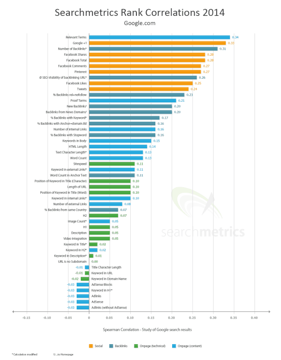 Searchmetrics-Ranking-Factors-2014-550x704