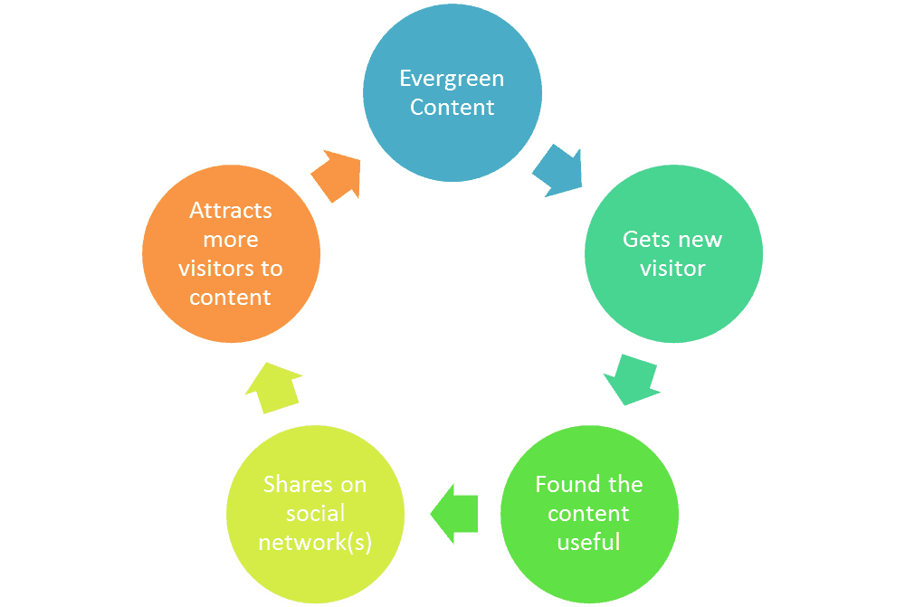 Best Life Cycle Model For Building A Website