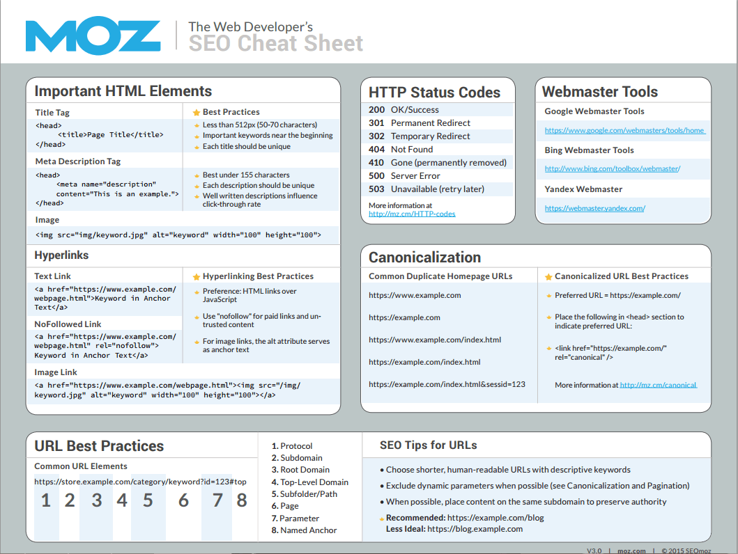 Useful Inbound Marketing Checklists and Cheat Sheets