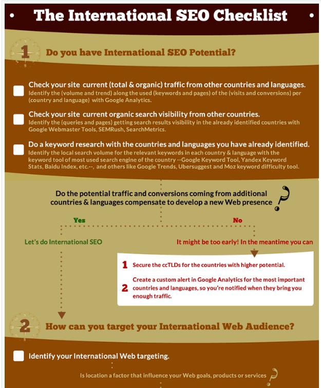 international seo checklist by aleyda