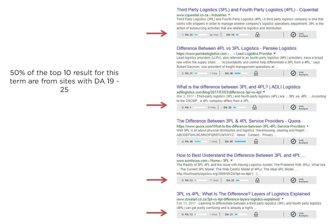 6 Advanced SEO Strategies & Techniques for 2018 [with Case Studies]